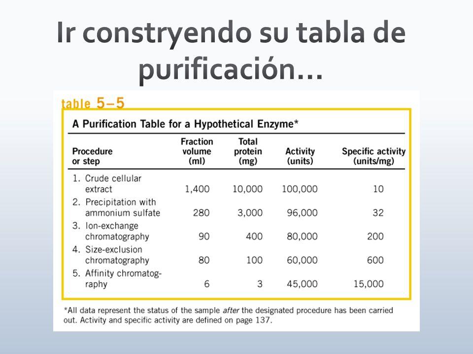 Ir constryendo su tabla de purificación...