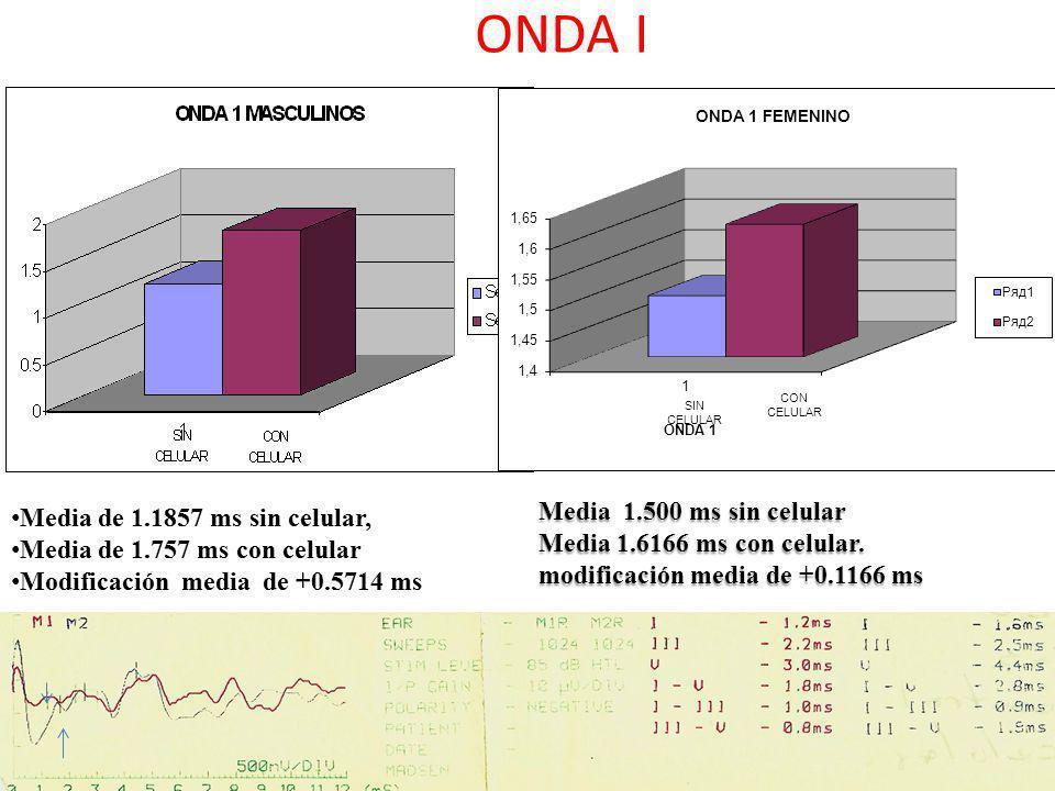 ONDA I Media 1.500 ms sin celular Media de 1.1857 ms sin celular,