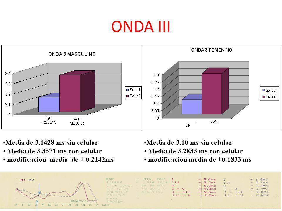 ONDA III Media de 3.1428 ms sin celular Media de 3.3571 ms con celular