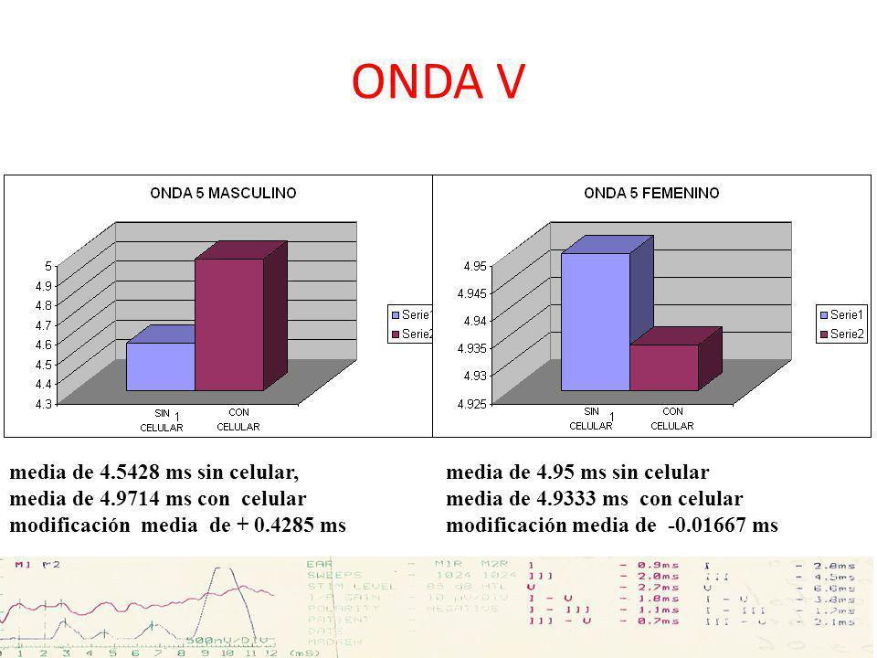 ONDA V media de 4.5428 ms sin celular, media de 4.9714 ms con celular