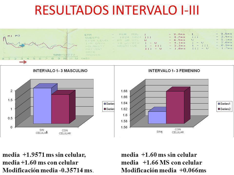 RESULTADOS INTERVALO I-III