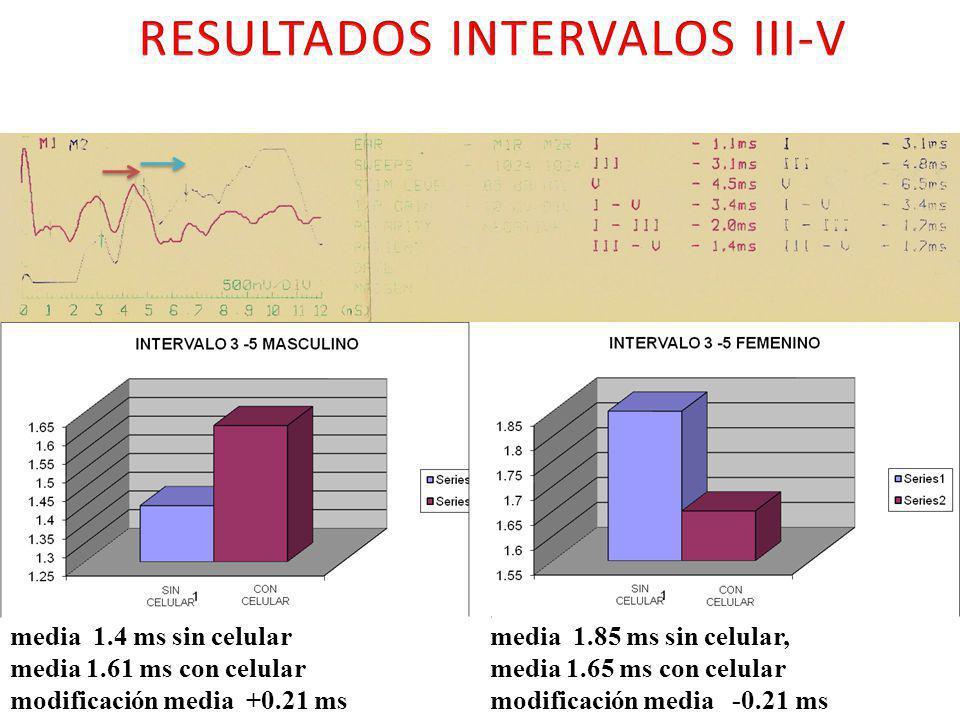 RESULTADOS INTERVALOS III-V