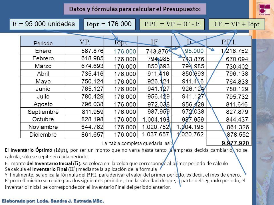 Datos y fórmulas para calcular el Presupuesto:
