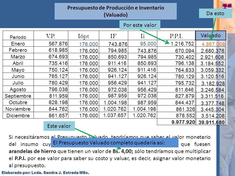 Presupuesto de Producción e Inventario (Valuado)