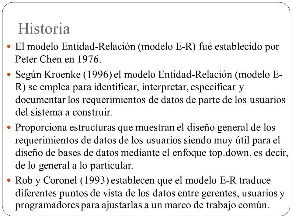 Historia El modelo Entidad-Relación (modelo E-R) fué establecido por Peter Chen en 1976.