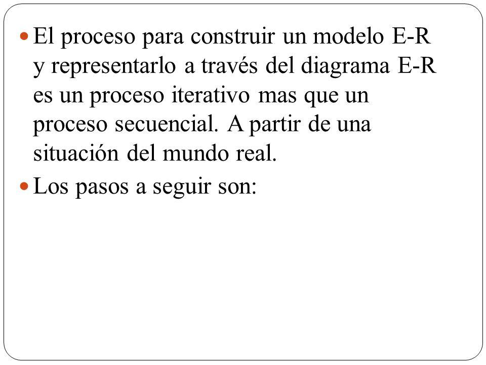 El proceso para construir un modelo E-R y representarlo a través del diagrama E-R es un proceso iterativo mas que un proceso secuencial. A partir de una situación del mundo real.