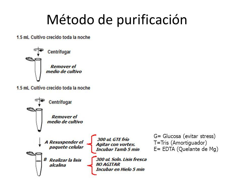 Método de purificación