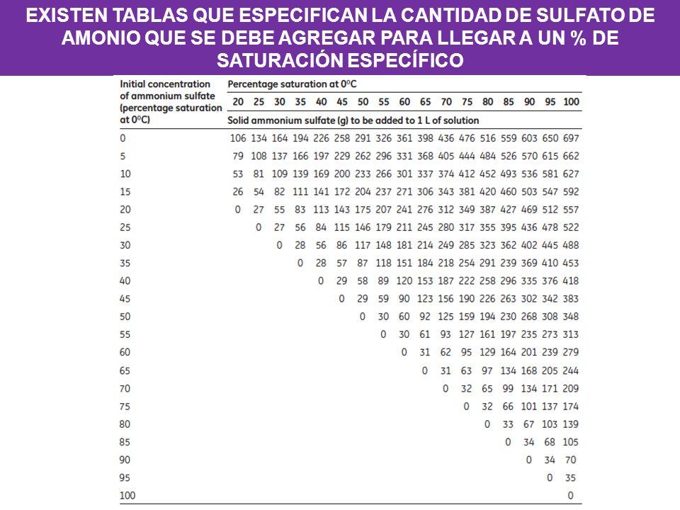 EXISTEN TABLAS QUE ESPECIFICAN LA CANTIDAD DE SULFATO DE AMONIO QUE SE DEBE AGREGAR PARA LLEGAR A UN % DE SATURACIÓN ESPECÍFICO