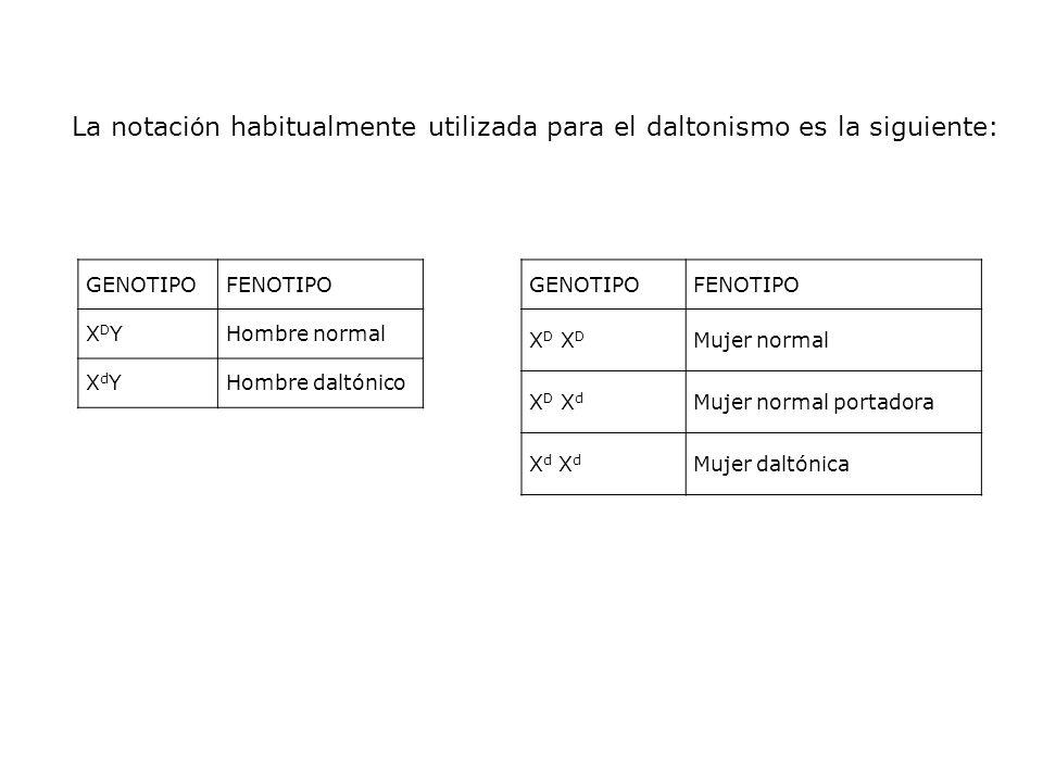 La notación habitualmente utilizada para el daltonismo es la siguiente:
