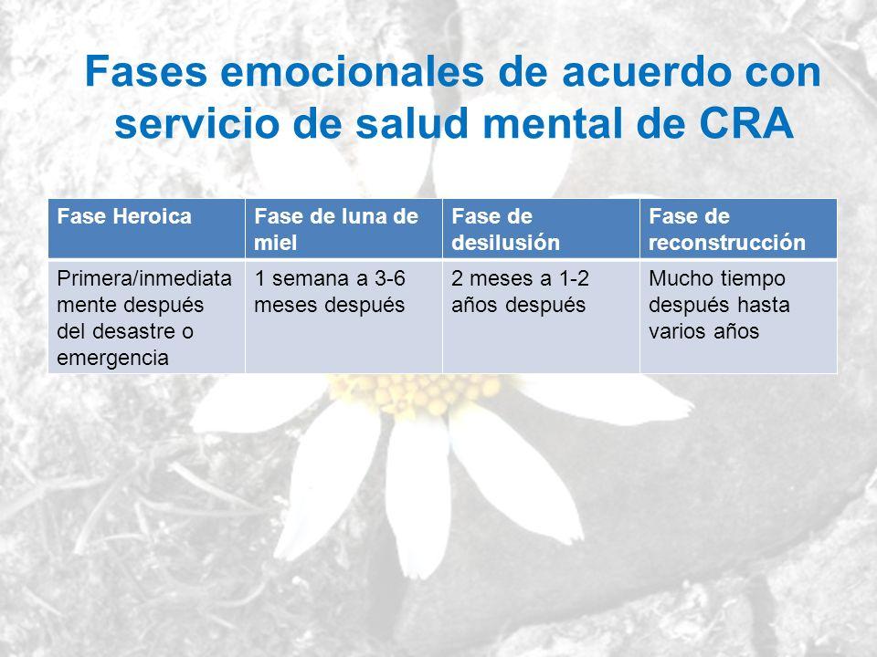 Fases emocionales de acuerdo con servicio de salud mental de CRA
