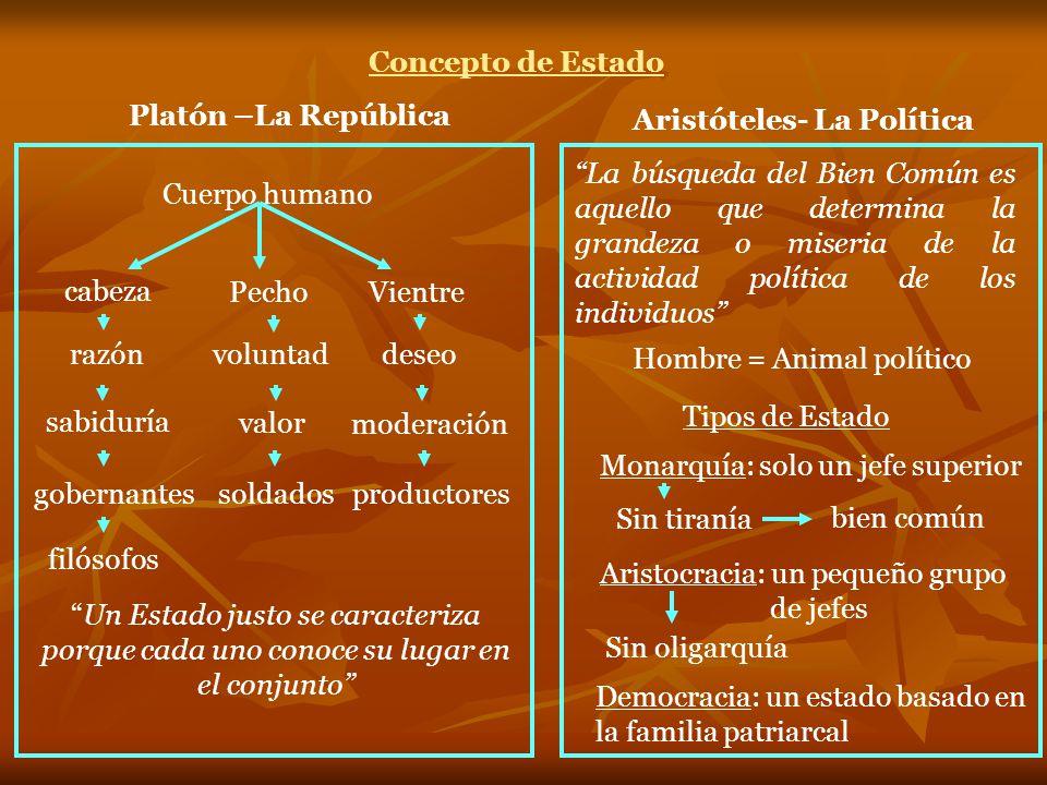 Concepto de Estado Platón –La República. Aristóteles- La Política.