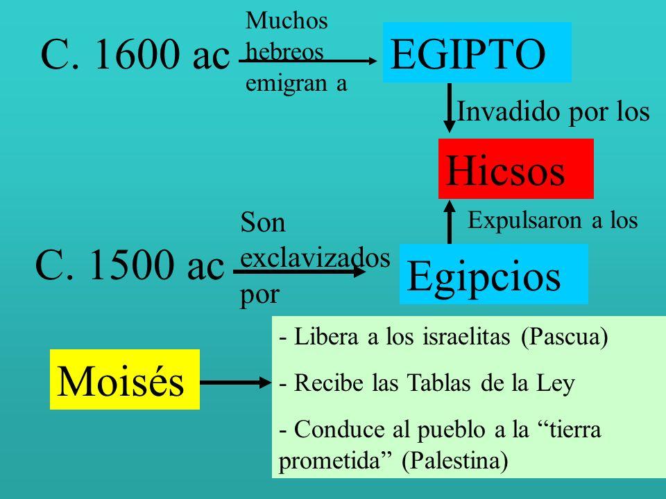 C. 1600 ac EGIPTO Hicsos C. 1500 ac Egipcios Moisés Invadido por los