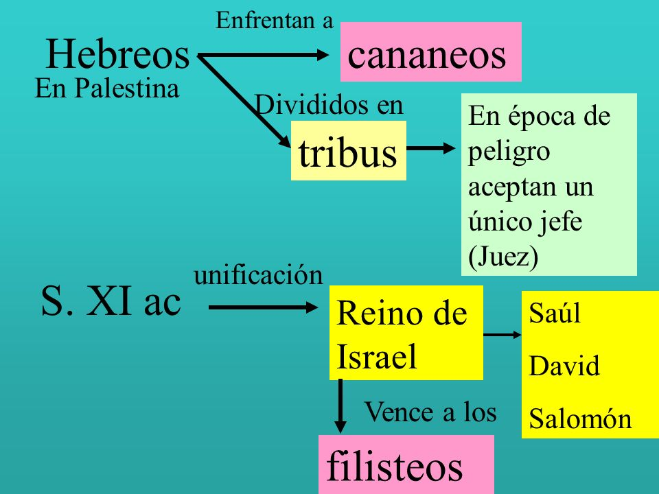 Hebreos cananeos tribus S. XI ac filisteos Reino de Israel