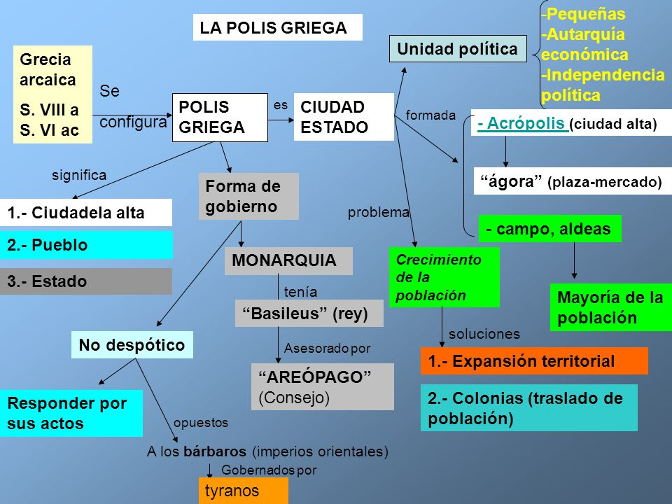 Pequeñas -Autarquía económica -Independencia política LA POLIS GRIEGA