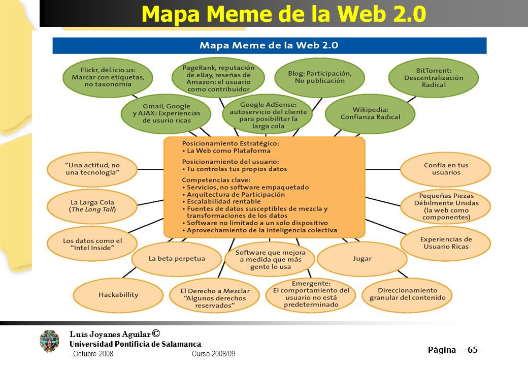 Mapa Meme de la Web 2.0 Página –65–