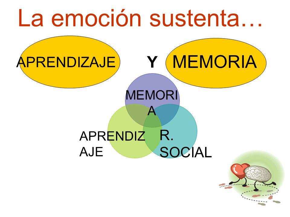 La emoción sustenta… APRENDIZAJE MEMORIA MEMORIA R. SOCIAL APRENDIZAJE