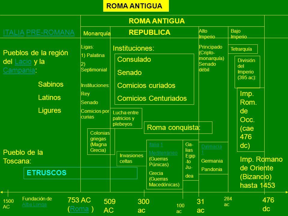 Pueblos de la región del Lacio y la Campania: Consulado Senado