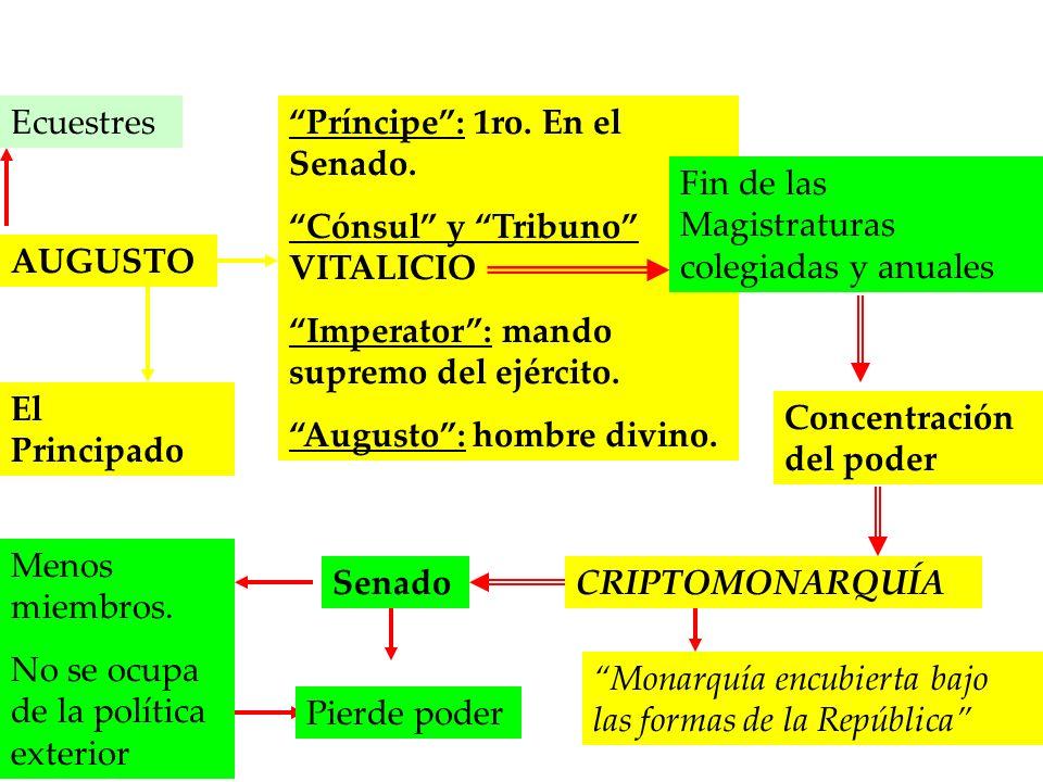 Príncipe : 1ro. En el Senado. Cónsul y Tribuno VITALICIO