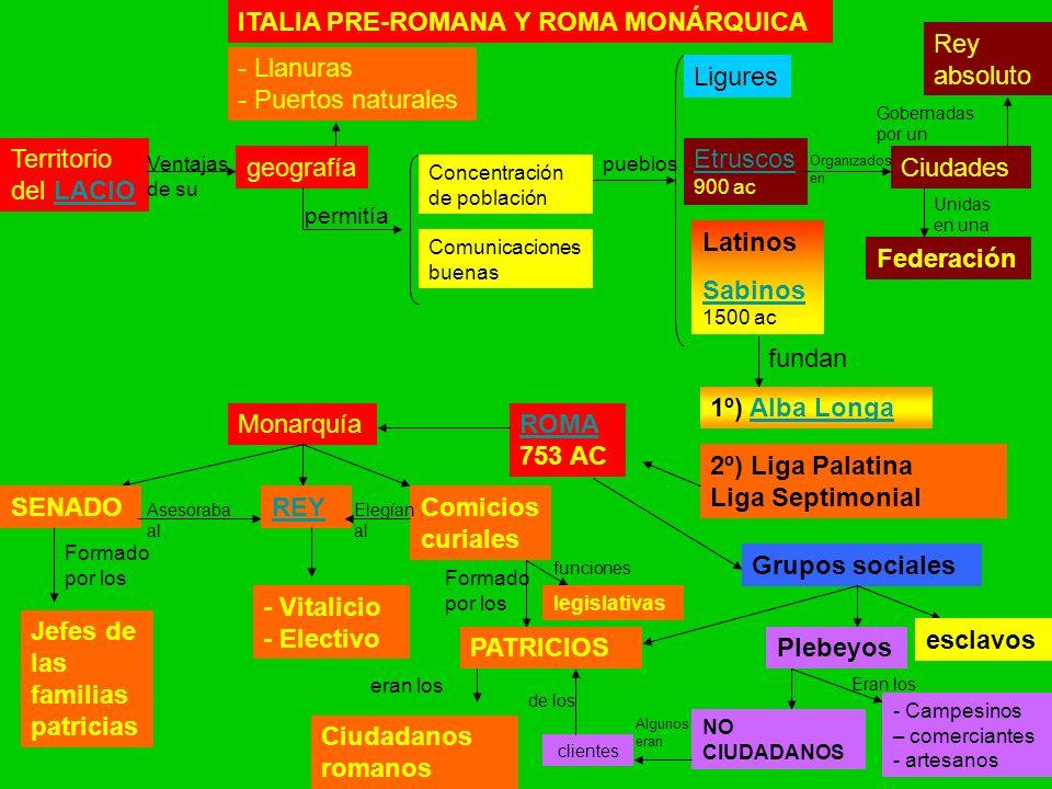 ITALIA PRE-ROMANA Y ROMA MONÁRQUICA Rey absoluto