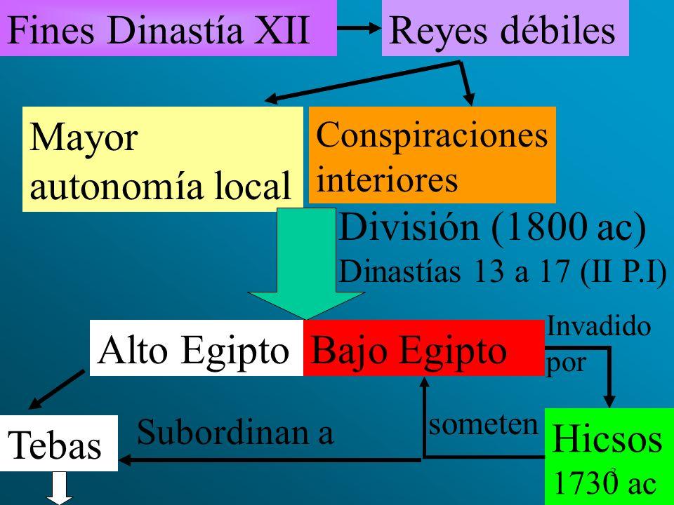 División (1800 ac) Dinastías 13 a 17 (II P.I)