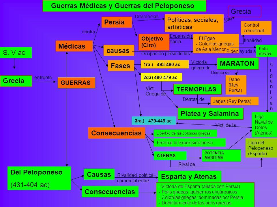 Guerras Médicas y Guerras del Peloponeso Grecia