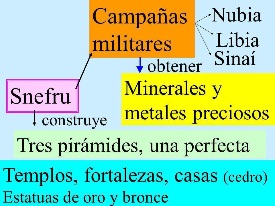 Campañas militares Snefru Nubia Libia Sinaí Minerales y