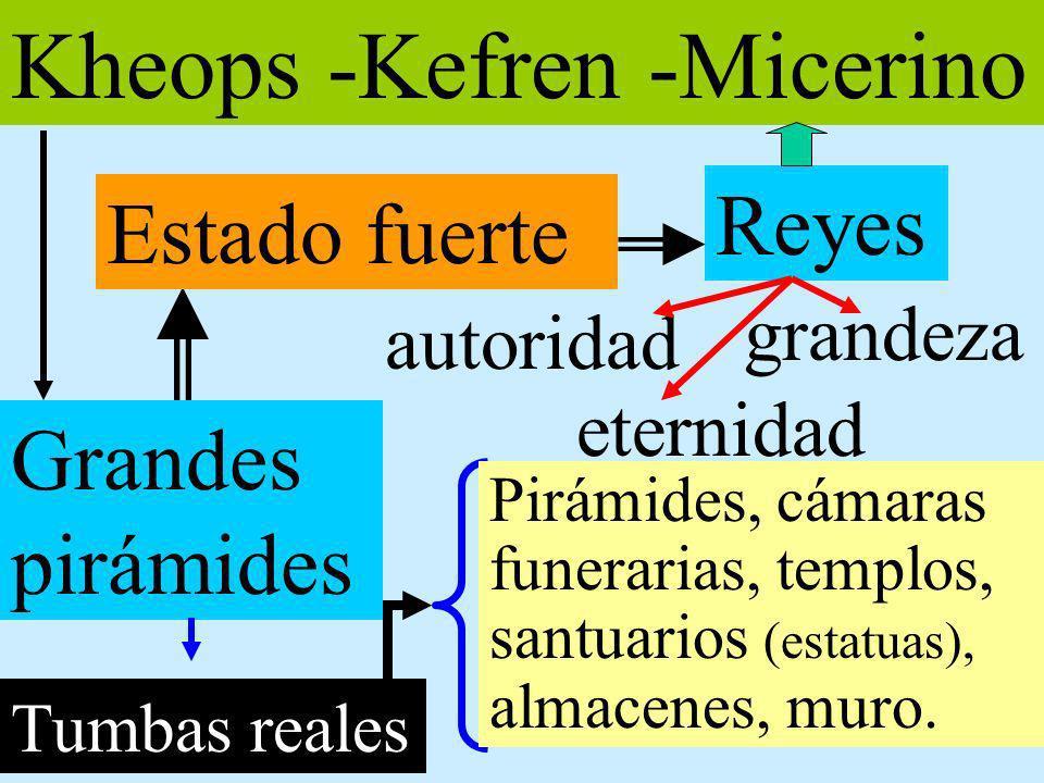 Kheops -Kefren -Micerino