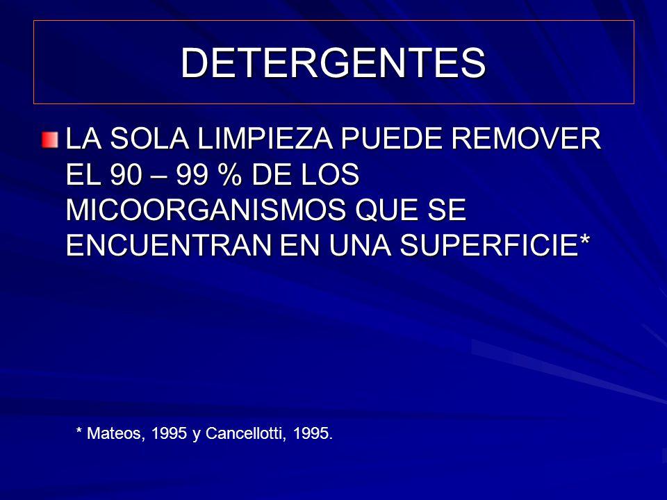 DETERGENTES LA SOLA LIMPIEZA PUEDE REMOVER EL 90 – 99 % DE LOS MICOORGANISMOS QUE SE ENCUENTRAN EN UNA SUPERFICIE*