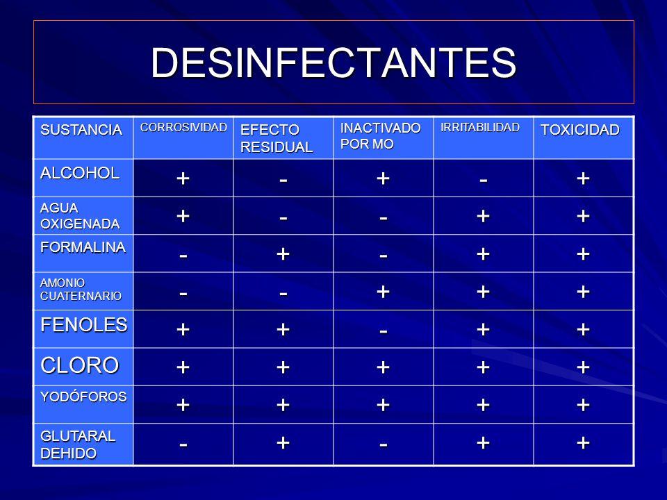 DESINFECTANTES + - CLORO FENOLES ALCOHOL SUSTANCIA EFECTO RESIDUAL