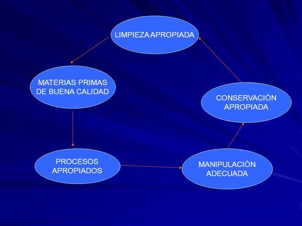 LIMPIEZA APROPIADA MATERIAS PRIMAS. DE BUENA CALIDAD. CONSERVACIÓN. APROPIADA. PROCESOS. APROPIADOS.