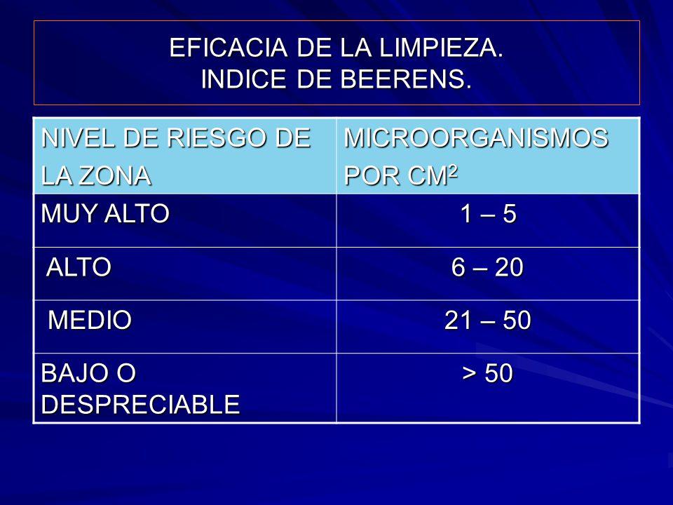 EFICACIA DE LA LIMPIEZA. INDICE DE BEERENS.