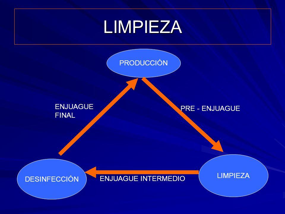 LIMPIEZA PRODUCCIÓN ENJUAGUE PRE - ENJUAGUE FINAL LIMPIEZA