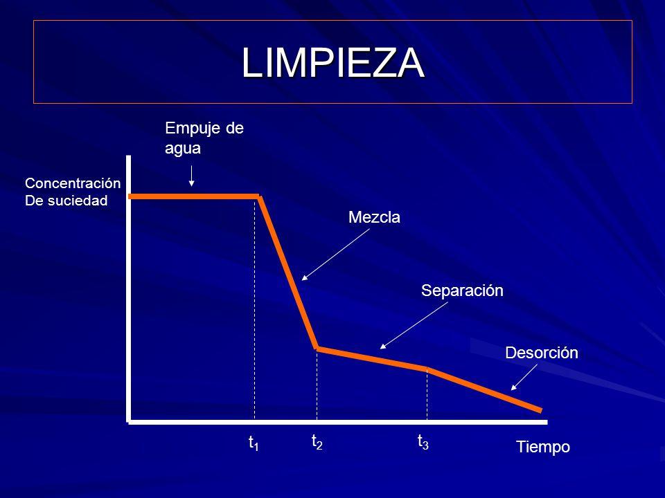 LIMPIEZA Empuje de agua Mezcla Separación Desorción t1 t2 t3 Tiempo