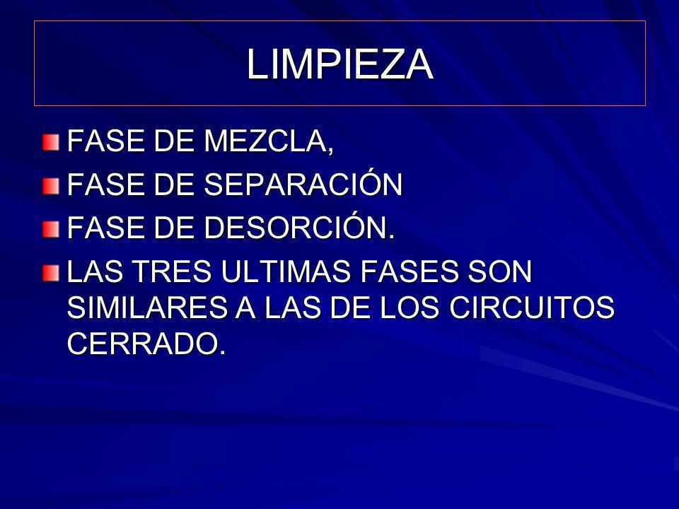 LIMPIEZA FASE DE MEZCLA, FASE DE SEPARACIÓN FASE DE DESORCIÓN.