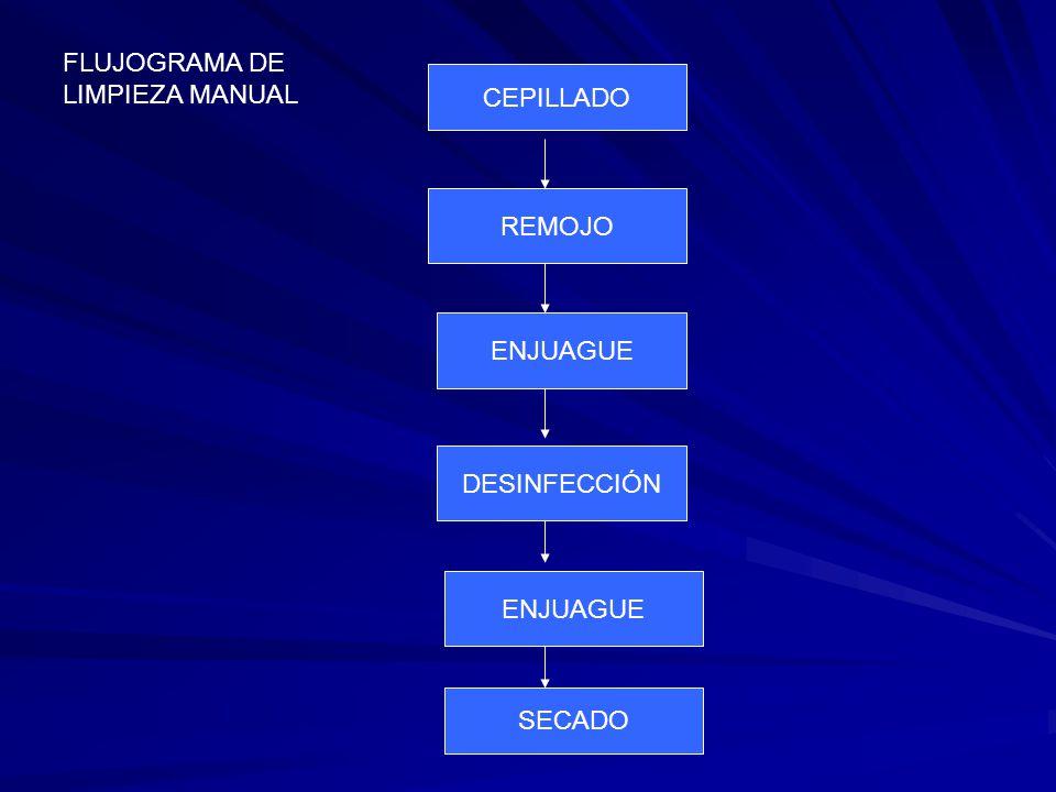 FLUJOGRAMA DE LIMPIEZA MANUAL CEPILLADO REMOJO ENJUAGUE DESINFECCIÓN ENJUAGUE SECADO