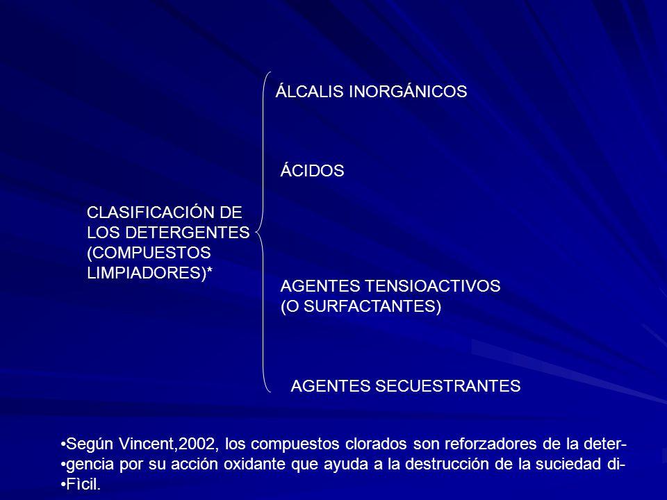 ÁLCALIS INORGÁNICOS ÁCIDOS. CLASIFICACIÓN DE. LOS DETERGENTES. (COMPUESTOS. LIMPIADORES)* AGENTES TENSIOACTIVOS.