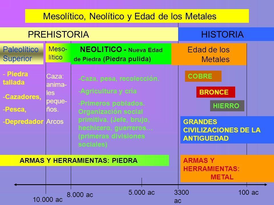 Mesolítico, Neolítico y Edad de los Metales