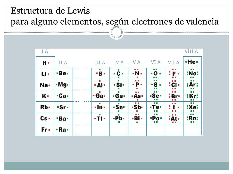 Estructura de Lewis para alguno elementos, según electrones de valencia