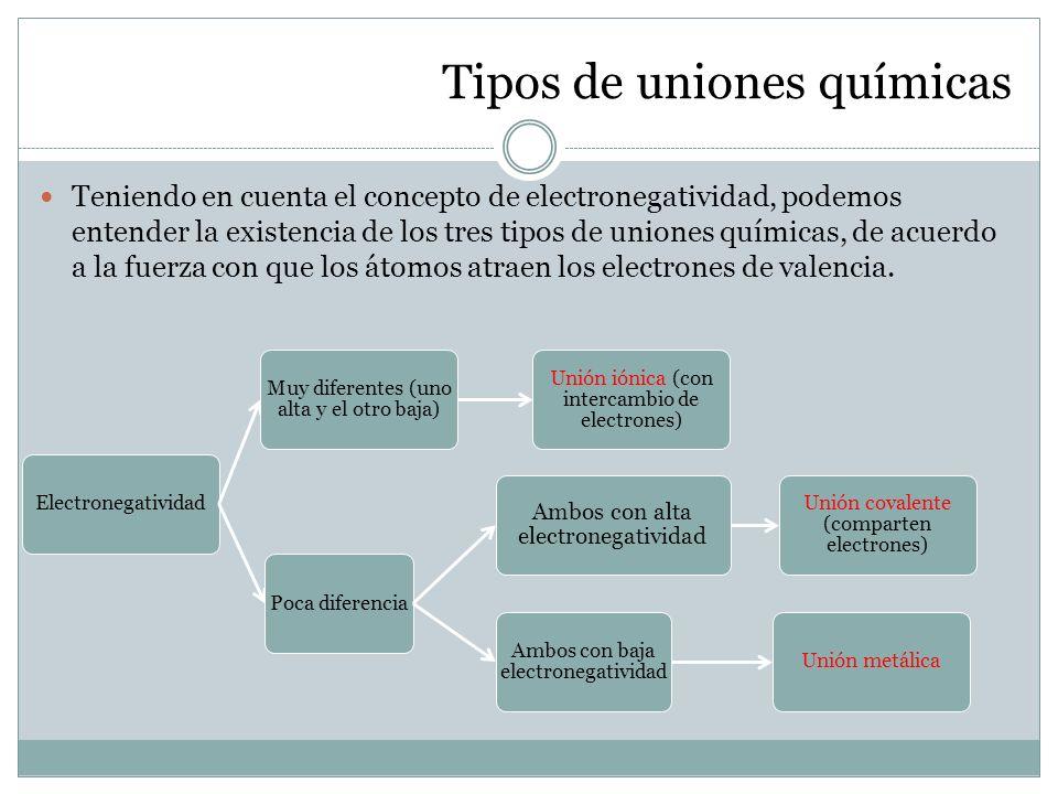 Tipos de uniones químicas