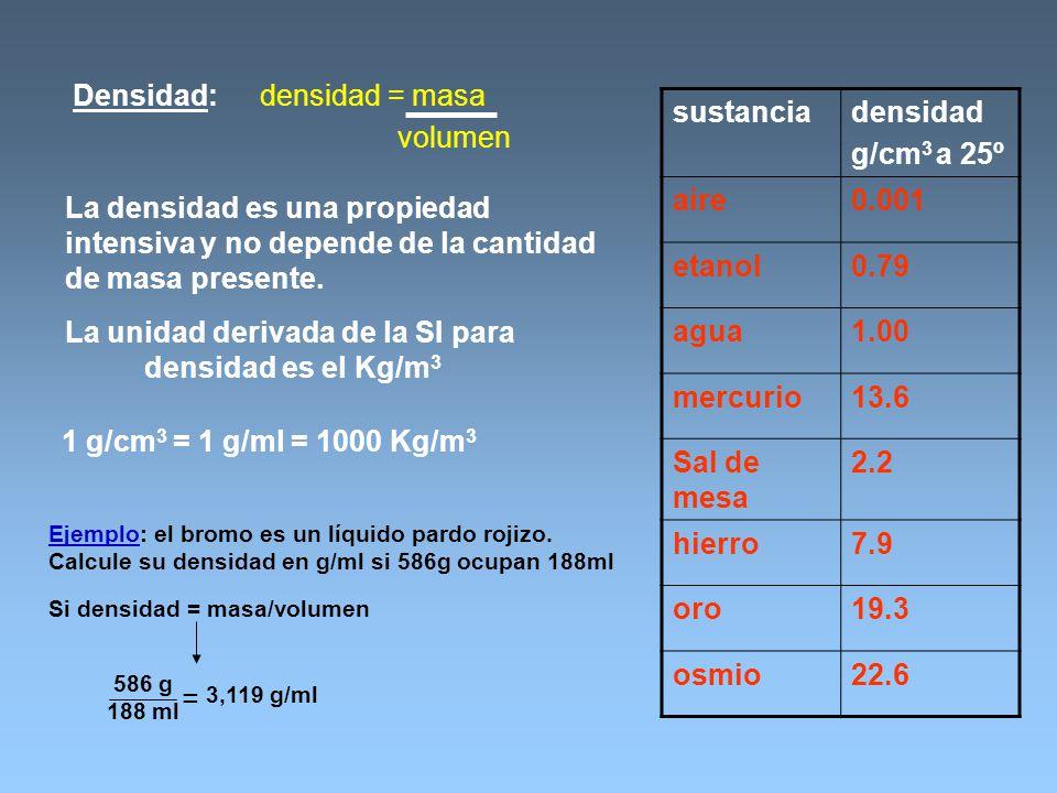 La unidad derivada de la SI para Si densidad = masa/volumen