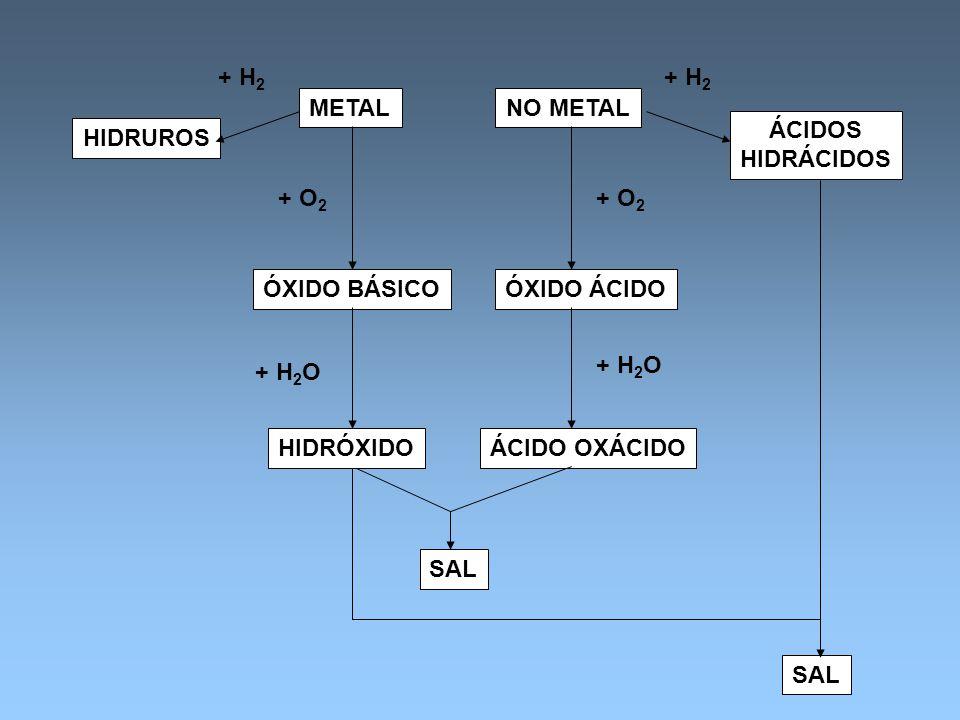 + H2 + H2. METAL. NO METAL. ÁCIDOS. HIDRÁCIDOS. HIDRUROS. + O2. + O2. ÓXIDO BÁSICO. ÓXIDO ÁCIDO.
