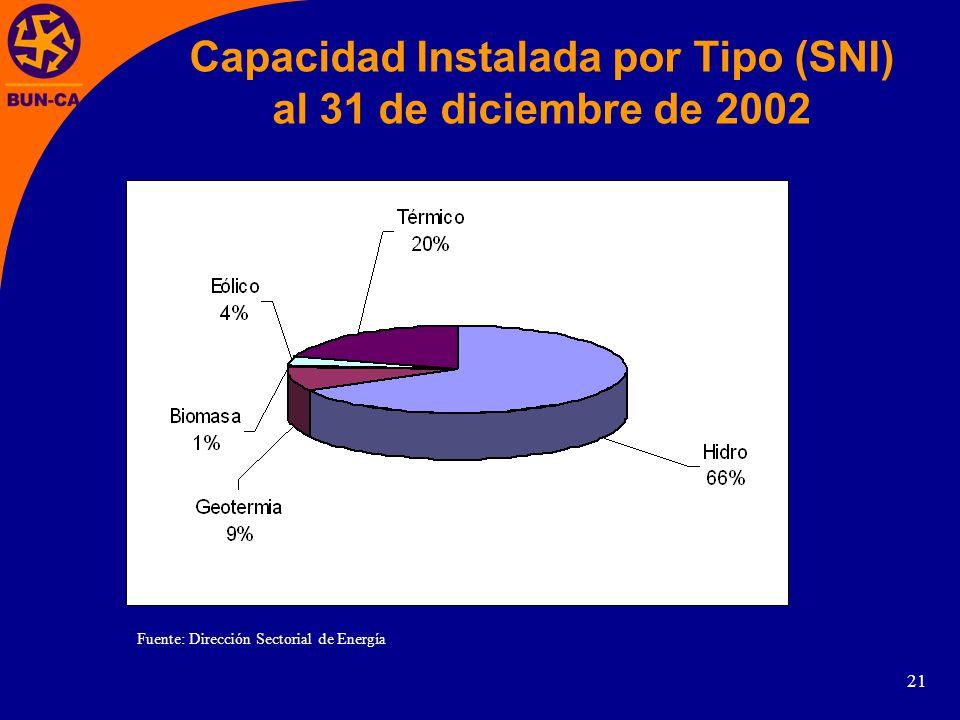 Capacidad Instalada por Tipo (SNI)