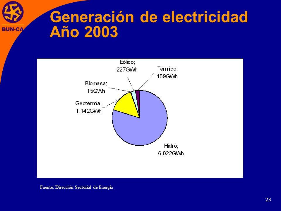 Generación de electricidad Año 2003