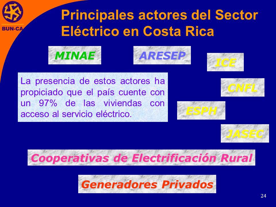 Cooperativas de Electrificación Rural
