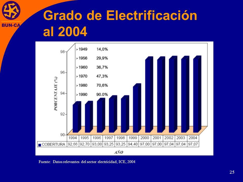 Grado de Electrificación al 2004
