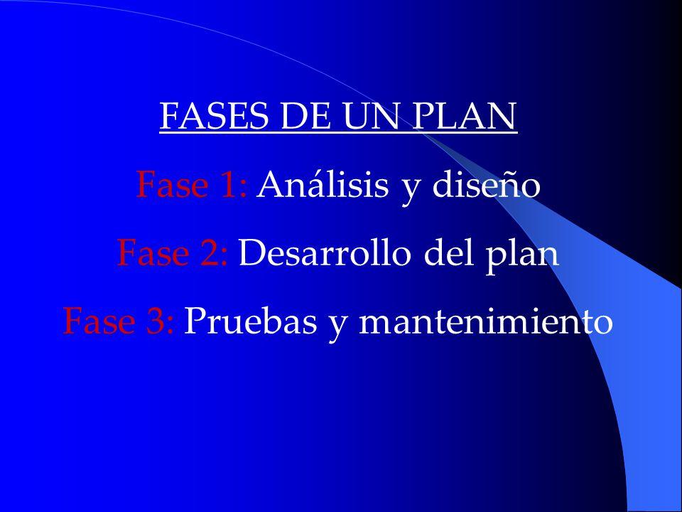 Fase 1: Análisis y diseño Fase 2: Desarrollo del plan