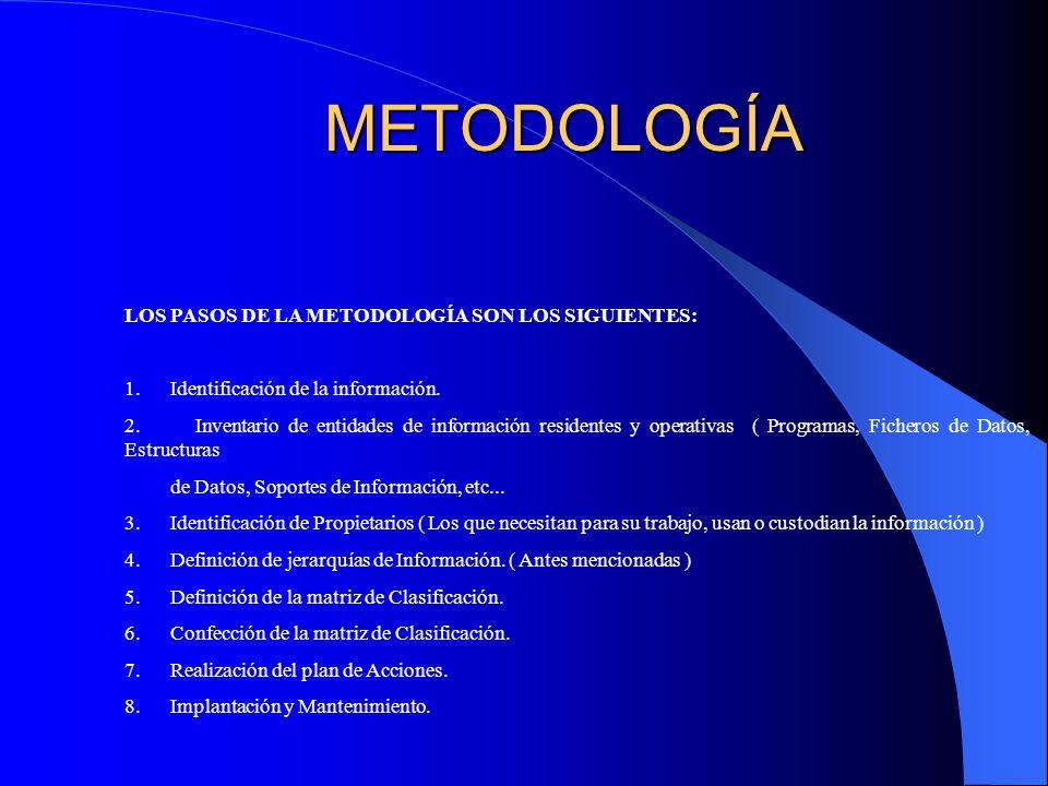 METODOLOGÍA LOS PASOS DE LA METODOLOGÍA SON LOS SIGUIENTES: