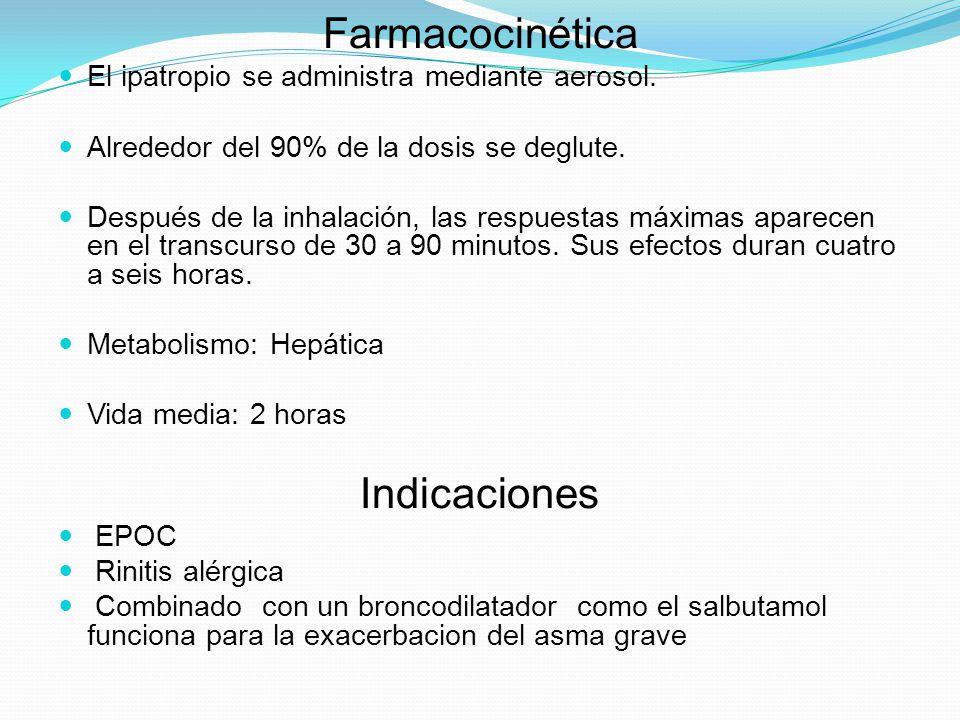 Farmacocinética Indicaciones