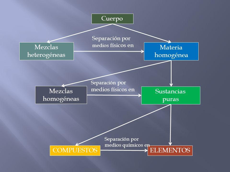Cuerpo Mezclas heterogéneas Materia homogénea Mezclas homogéneas