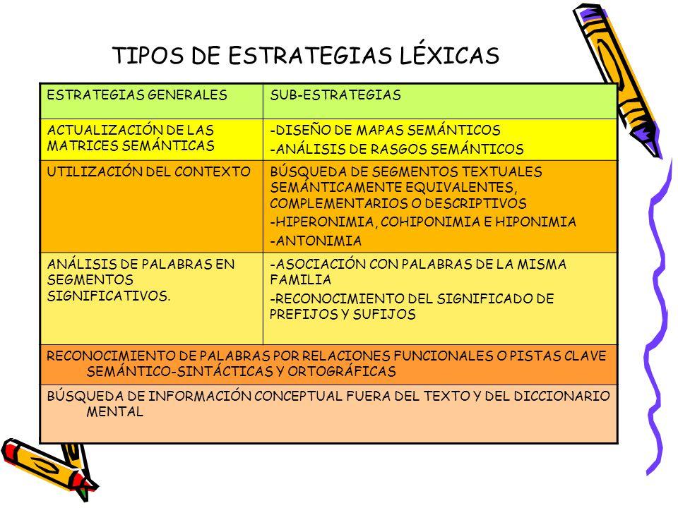 TIPOS DE ESTRATEGIAS LÉXICAS
